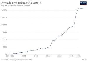 Türkiye'de Yıllara Göre Avokado (Amerikan Armudu) Üretimi