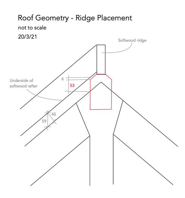 Roof geometry - ridge placement