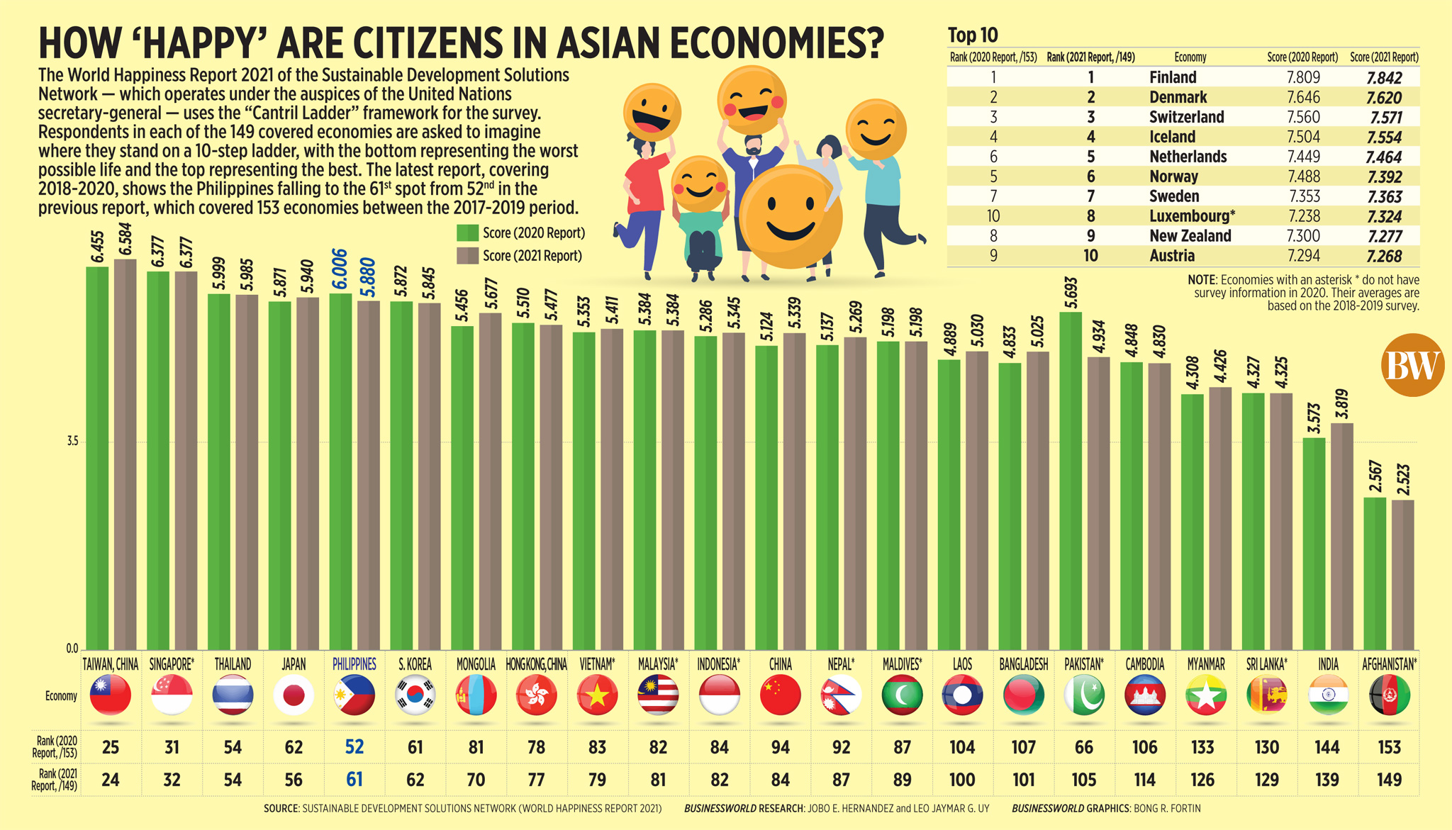 How 'happy' are citizens in Asian economies?