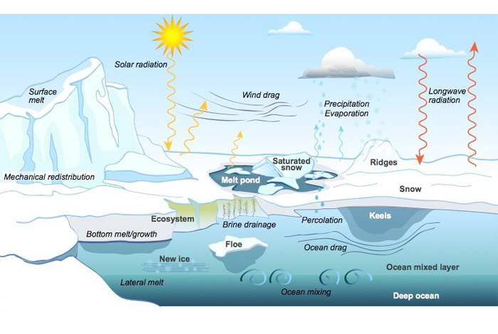A CICE Consortium graphic of sea-ice physics illustrates the complexity and breadth of variables at play.