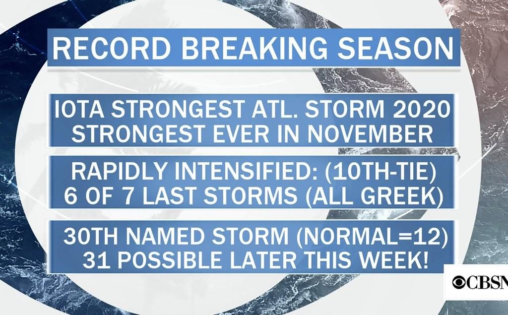 2020 Atlantic Hurricane Season was Record Breaking