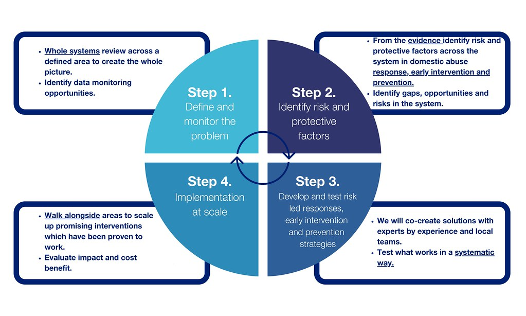 Public Health Approach webpage graphic 2