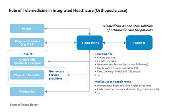 Telehealth systems can be models of future healthcare