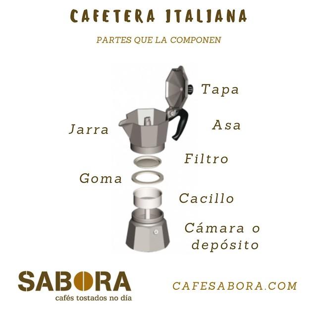 Cafetera italiana. Partes que la componen