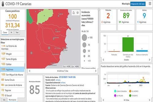 Datos y gráficas de la evolución de la enfermedad en Agüimes