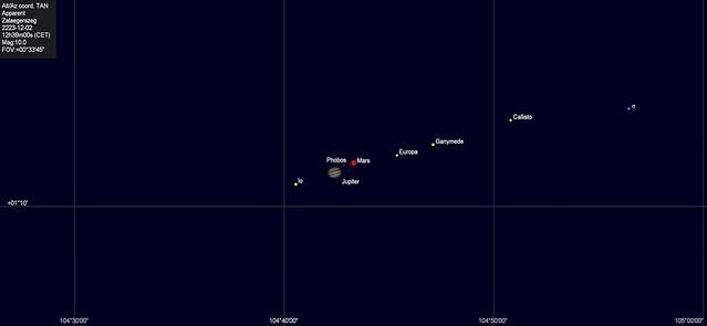 VCSE - A Mars látványa a Jupiter holdrendszerében 2223. december 2-án Zalaegerszegről nézve 12:39 KöZEI-kor, egy órával az aznapi fedés után. A két bolygó 12:30-kor kel fel Zalaegerszegről nézve, és kb. egy órával a fedés után még csak 1 fok körüli magasságban lesznek a keleti horizont felet. Ebből következőleg a fedés megfigyeléséhez Magyarországról jóval keletebre kell utazni. De aznap és akörnyező napokban este is nagyon látványos lesz a -2,4 magnitúdós Jupiter holdrendszerében látszó (valójában persze okkal előtte lévő) 0,0 magnitúdós Mars. - Forrás: Cartes du Ciel (CdC, SkyChart)