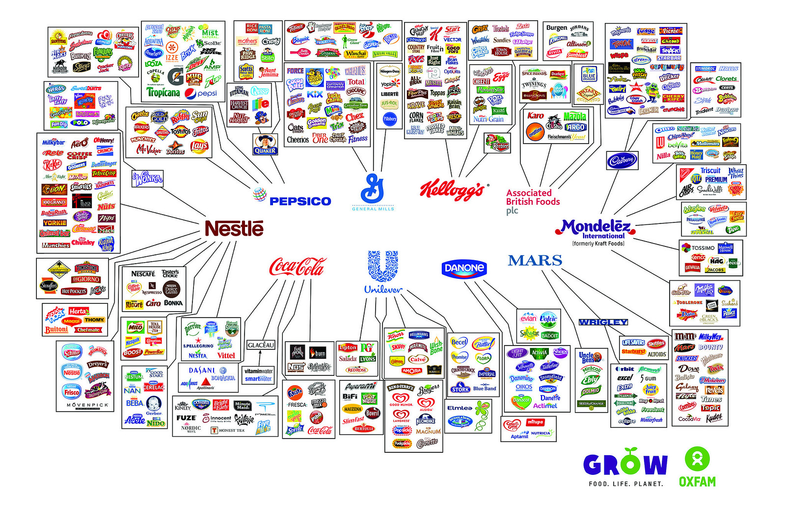 These 10 companies make a lot of the food we buy