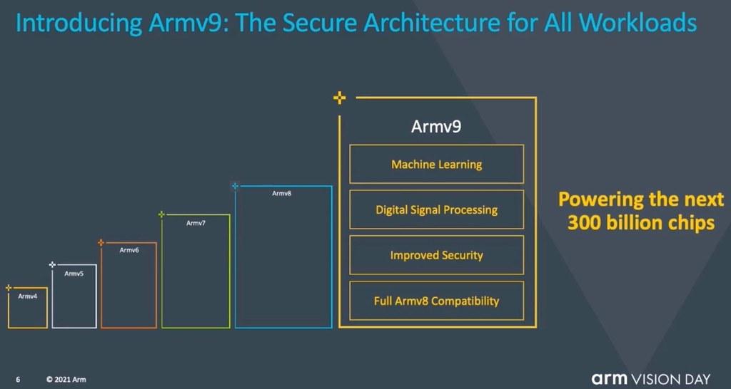 ARM V9
