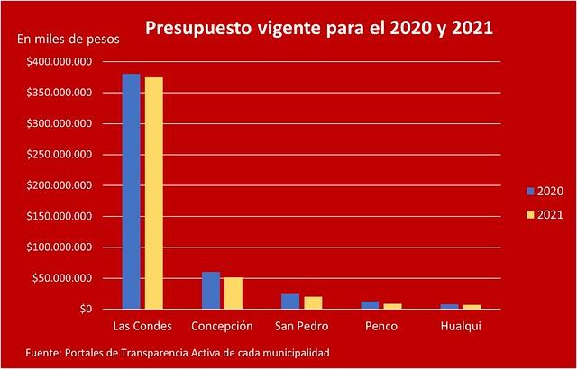 Presupuesto municipal 2020 - 2021