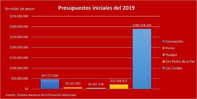 Presupuesto municipal 2019