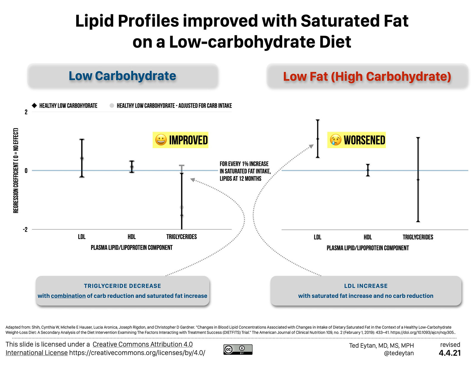 Just Read: Lipid profile, improved with saturated fat intake on a low-carbohydrate diet, and it's shown accurately