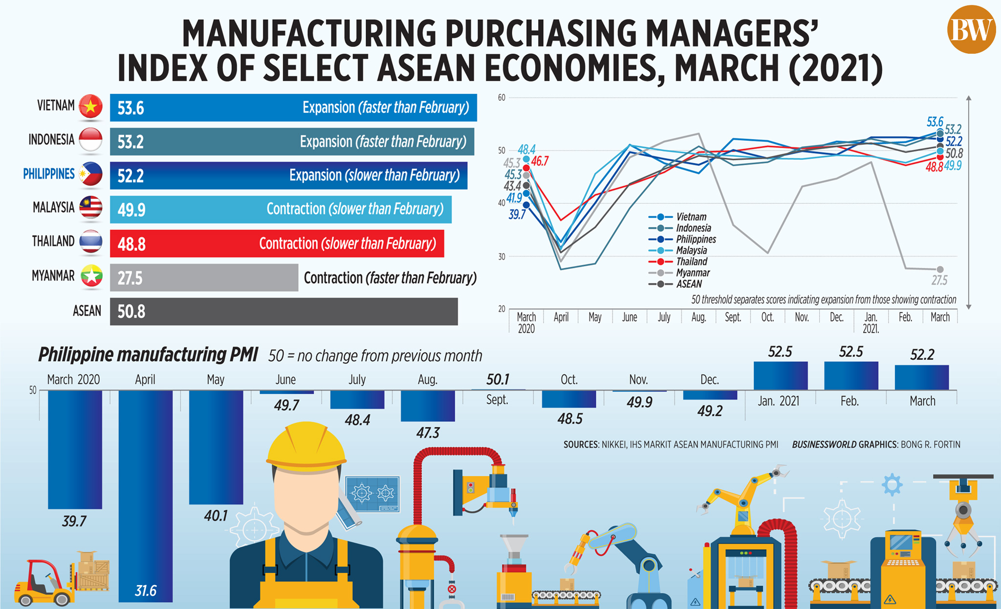 Manufacturing purchasing managers' index of select ASEAN economies, March (2021)