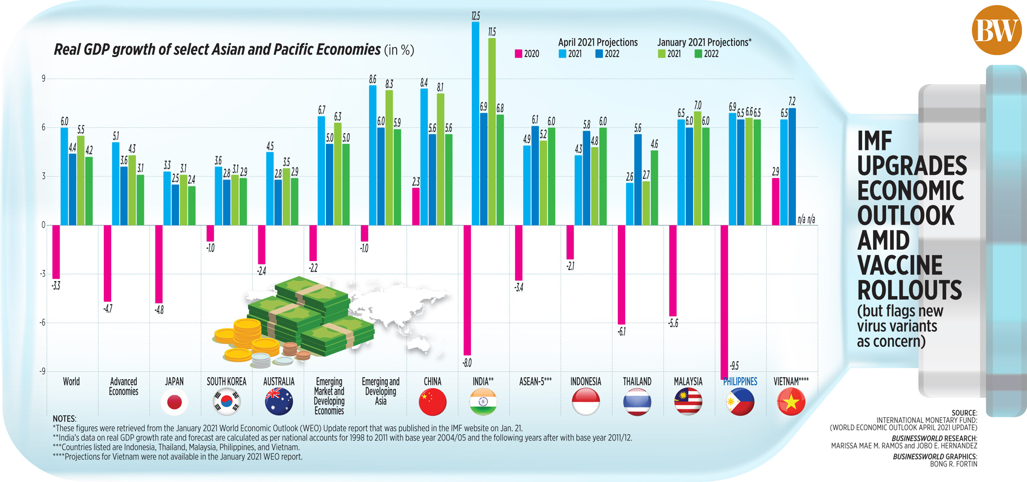 Real GDP growth of select Asian and Pacific Economies