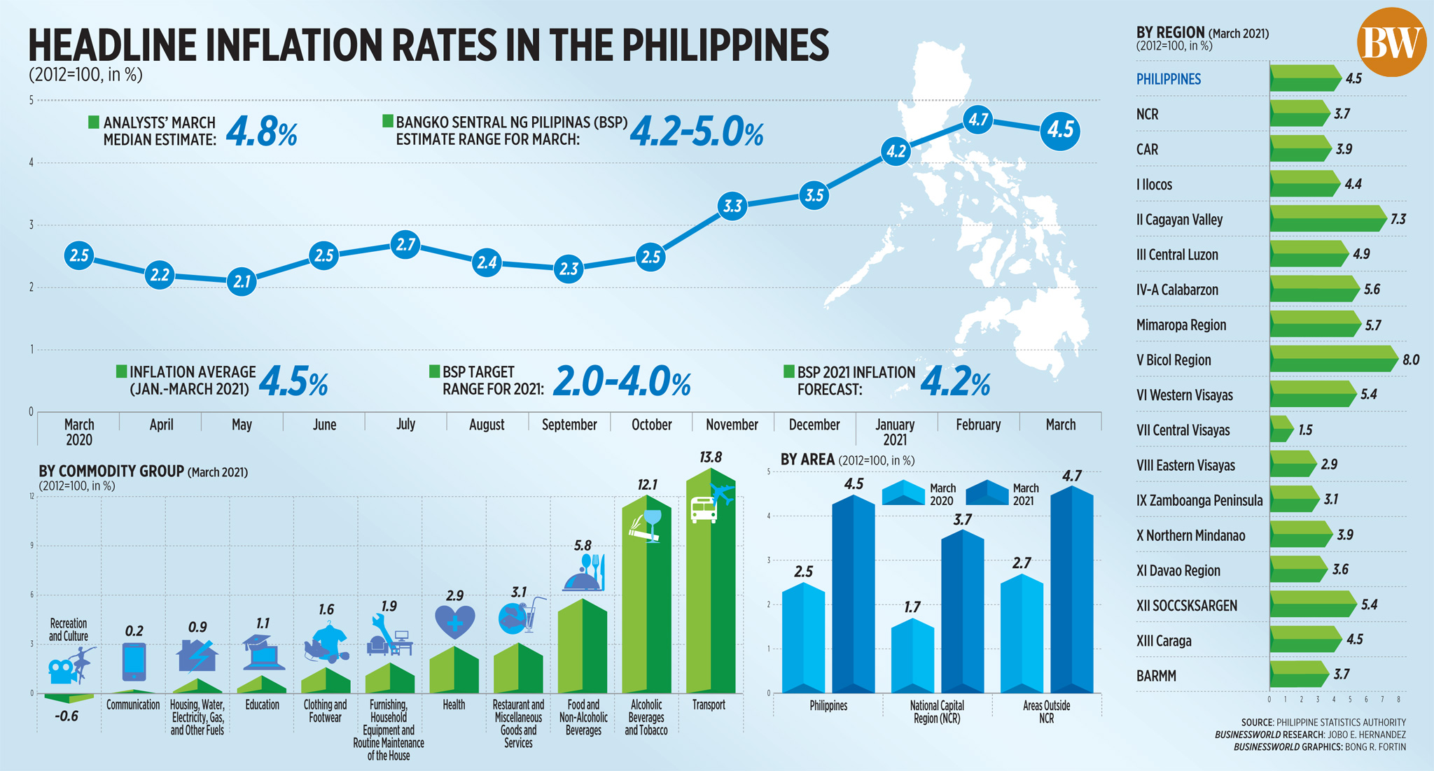 Headline inflation rates in the Philippines (March 2021)