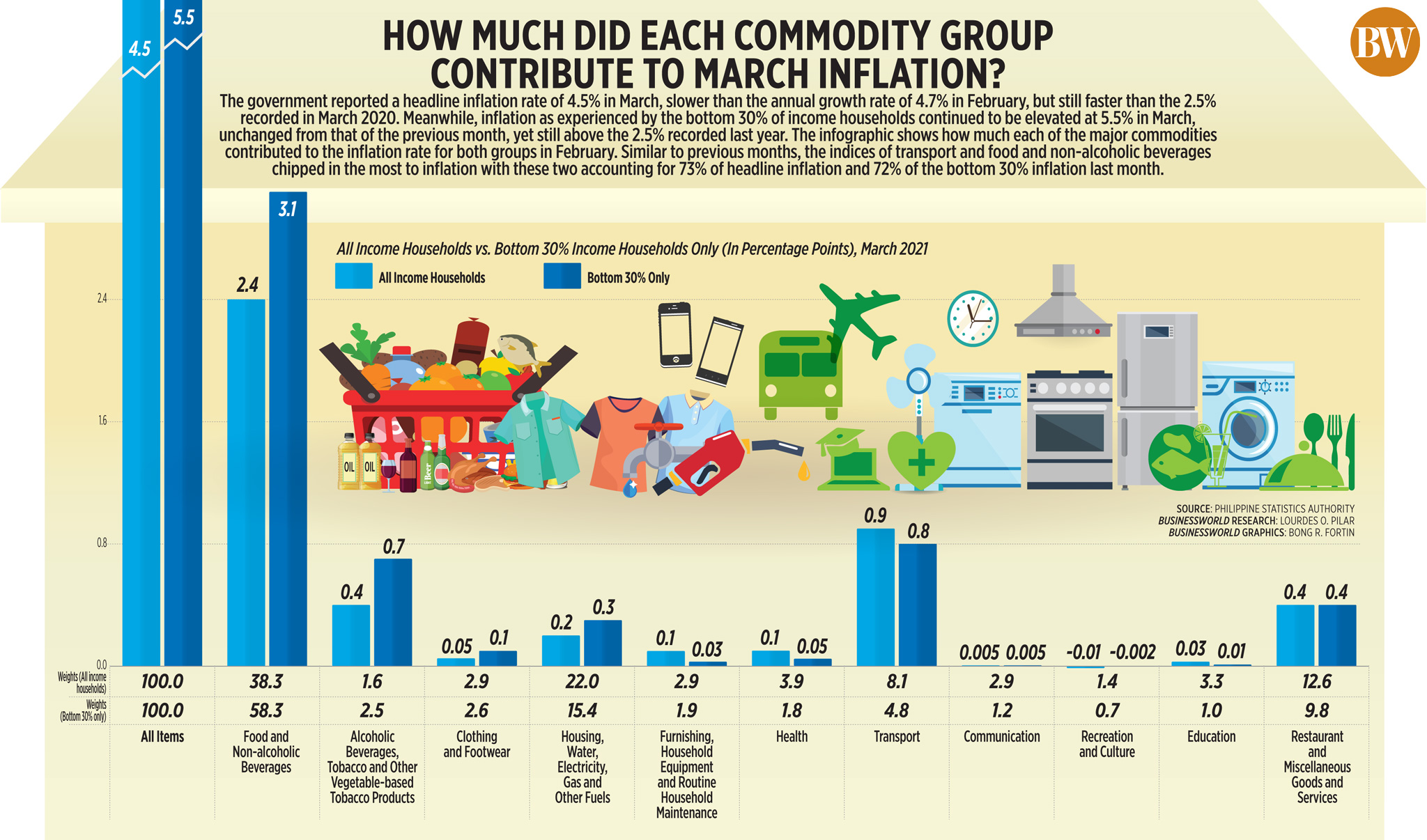 How much did each commodity group contribute to March inflation?