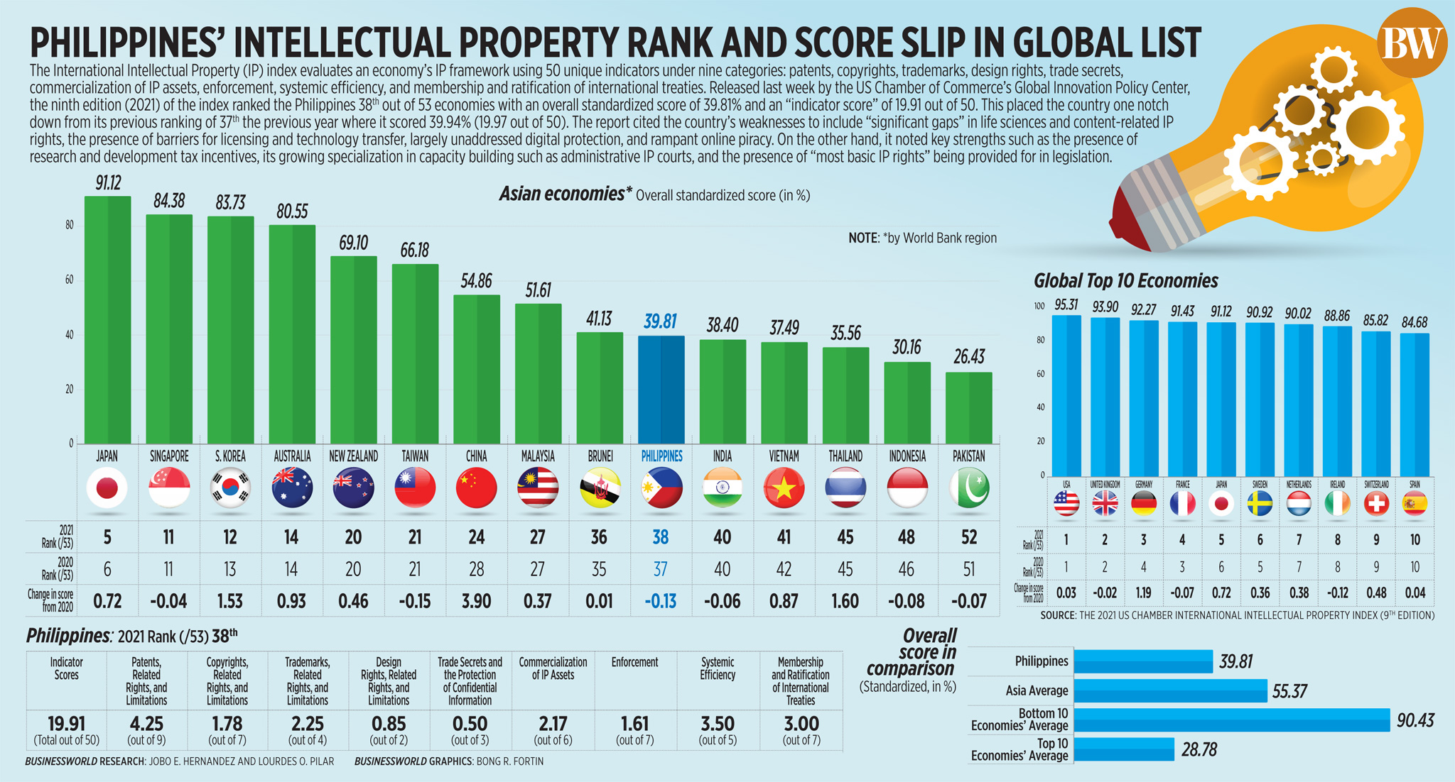 Philippines' intellectual property rank and score slip in global list