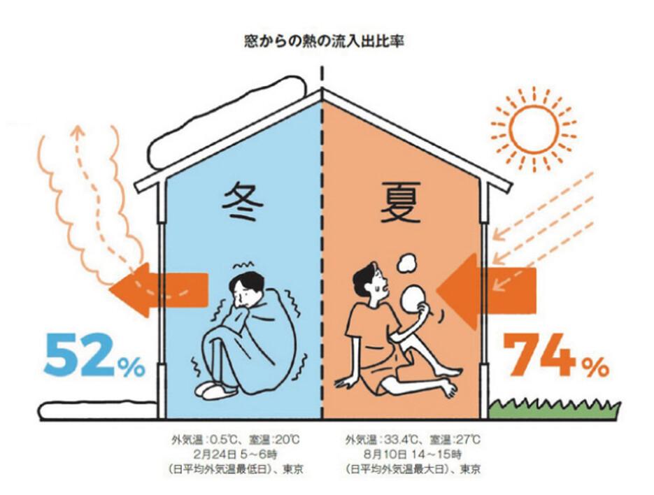你以為只是一扇窗 其實等於一面牆——談日本玻璃隔熱的新技術進展