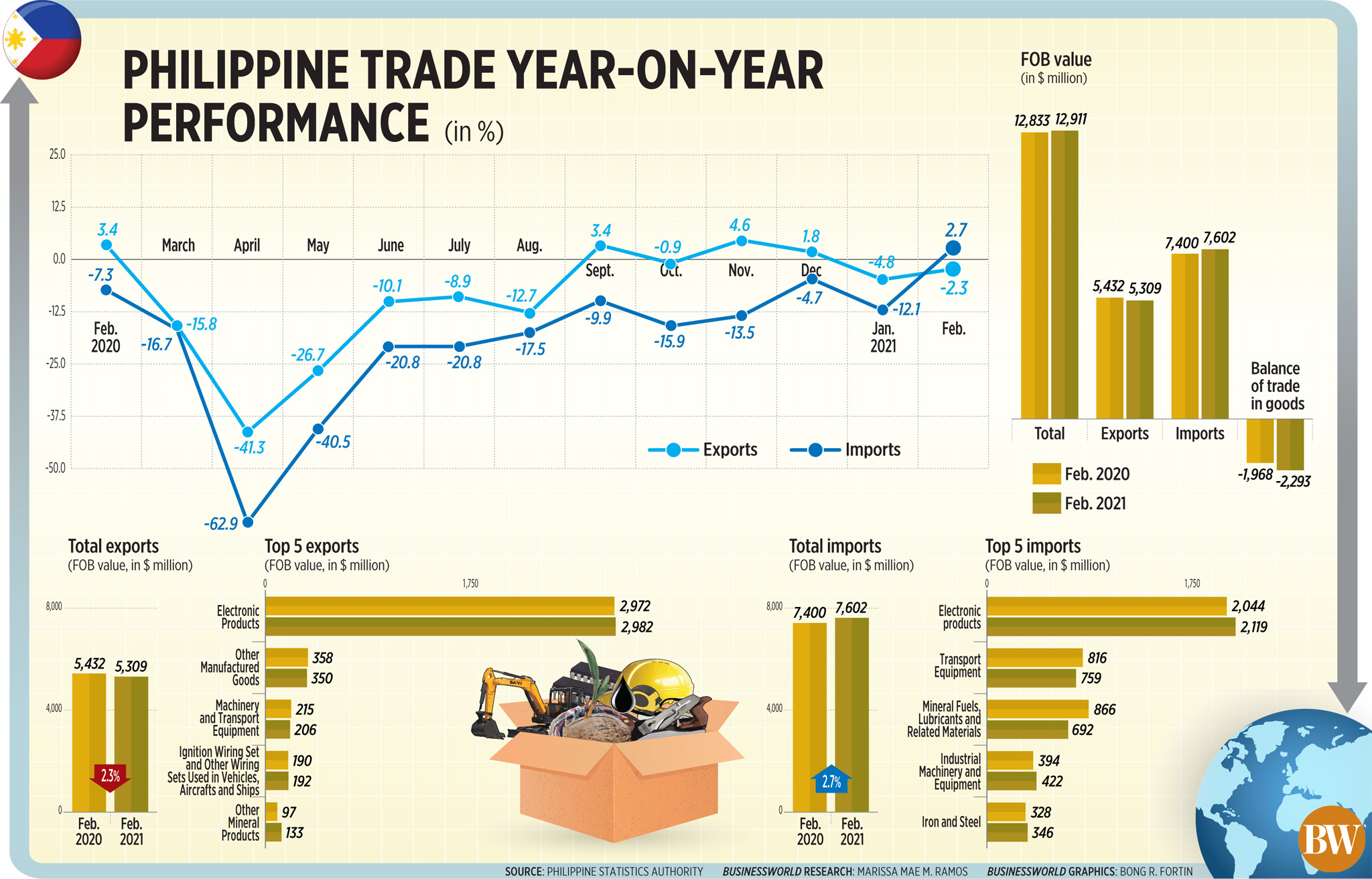 Philippine trade year-on-year performance (Feb. 2021)