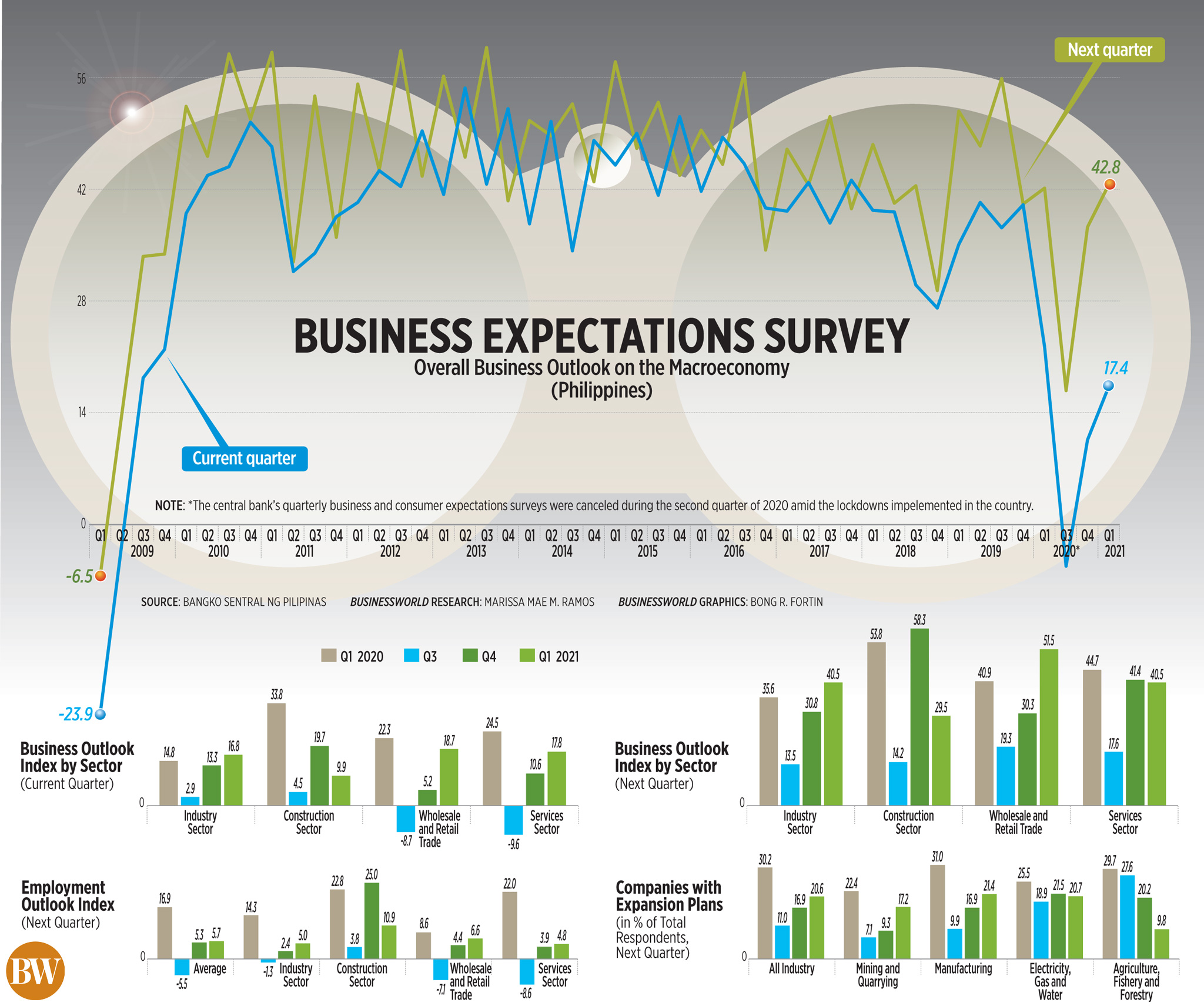 Business Expectations Survey