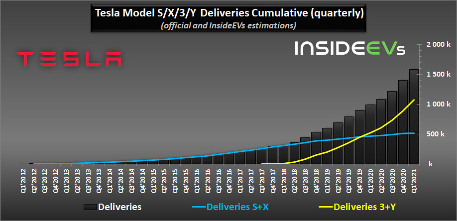 tesla-cumulative-sales-q1-2021