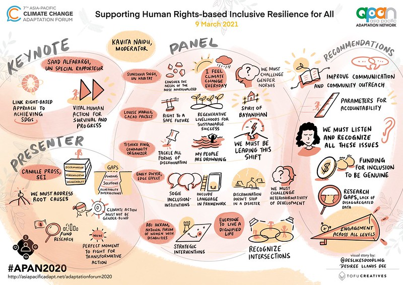 Supporting Human Rights-based Inclusive Resilience for All