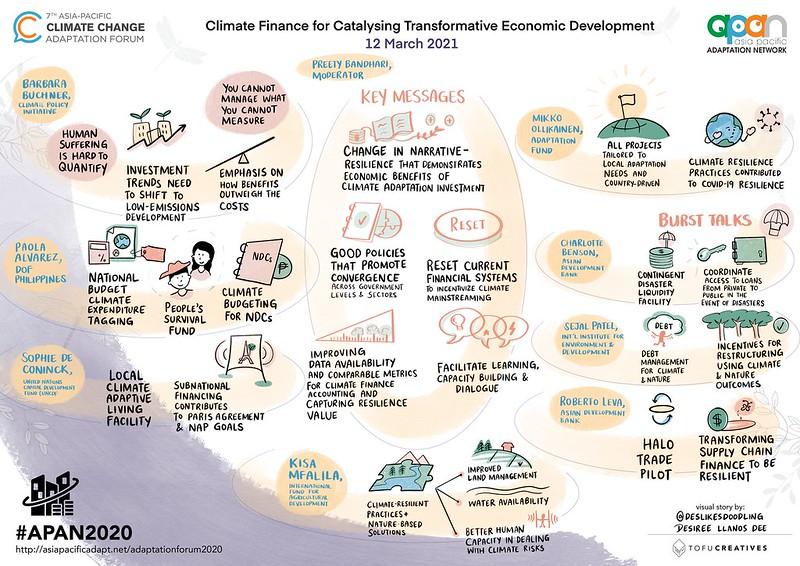Climate Finance for Catalysing Transformative Economic Development