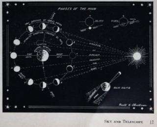 Sky and Telescope 1941-01 diagram