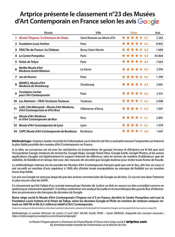 Artprice présente le classement n°23 des Musées d'Art Contemporain en France selon les avis Google