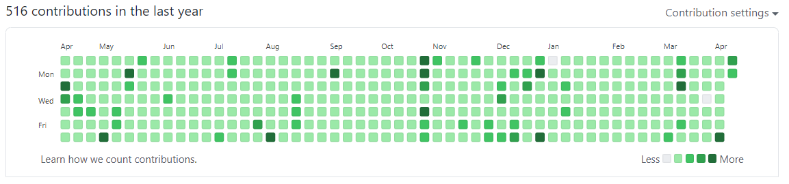 Github profile showing contributions on 363/365 days