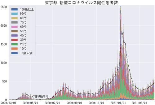 TokyoCovid19TLAges