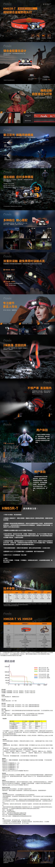 【錸特光電】FENIX HM65R-T 超輕鎂合金越野跑頭燈 1300流明 聚泛雙光源  18650電池 USB-C充電 (2)-vert
