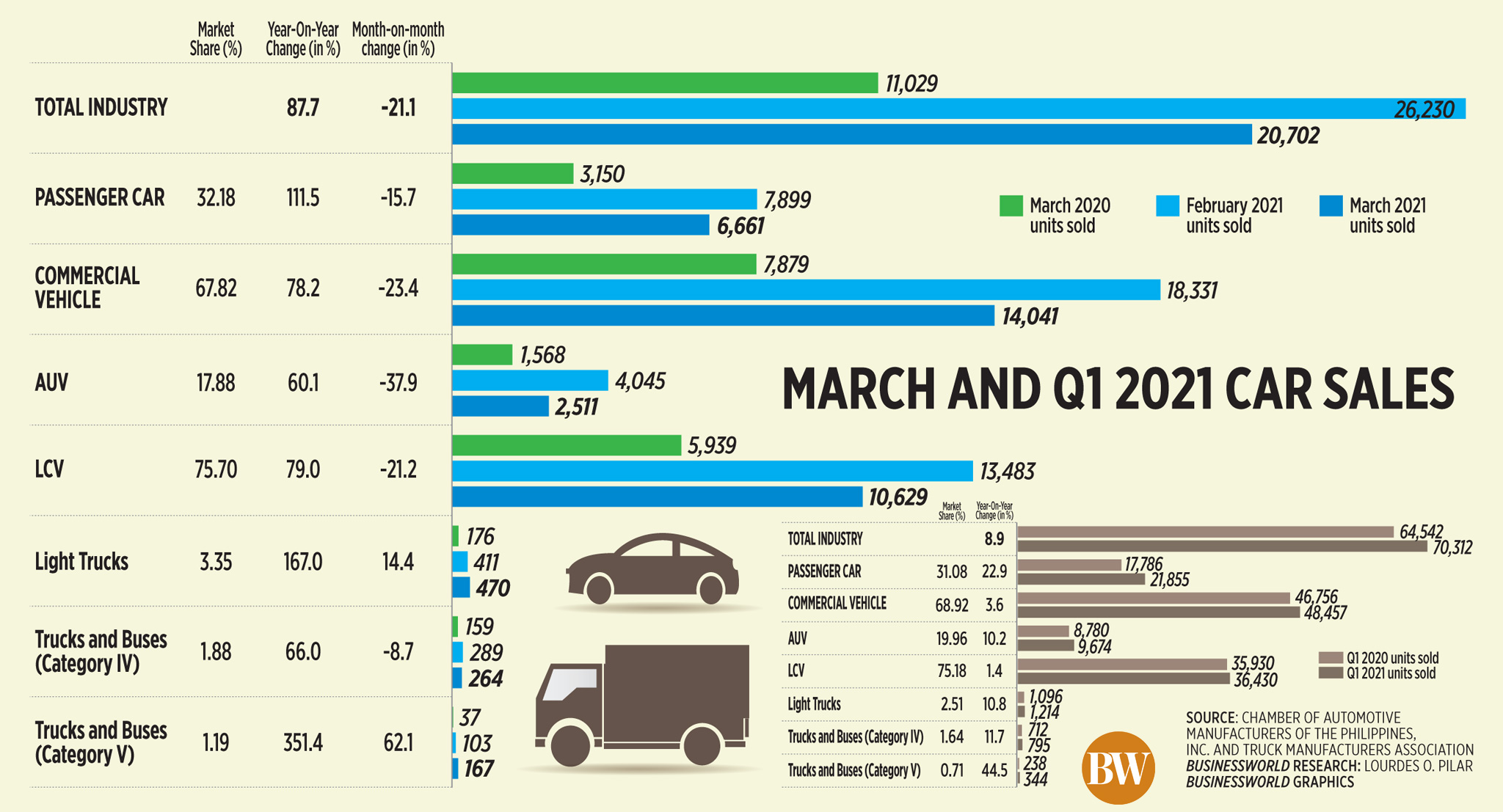 March and Q1 2021 car sales