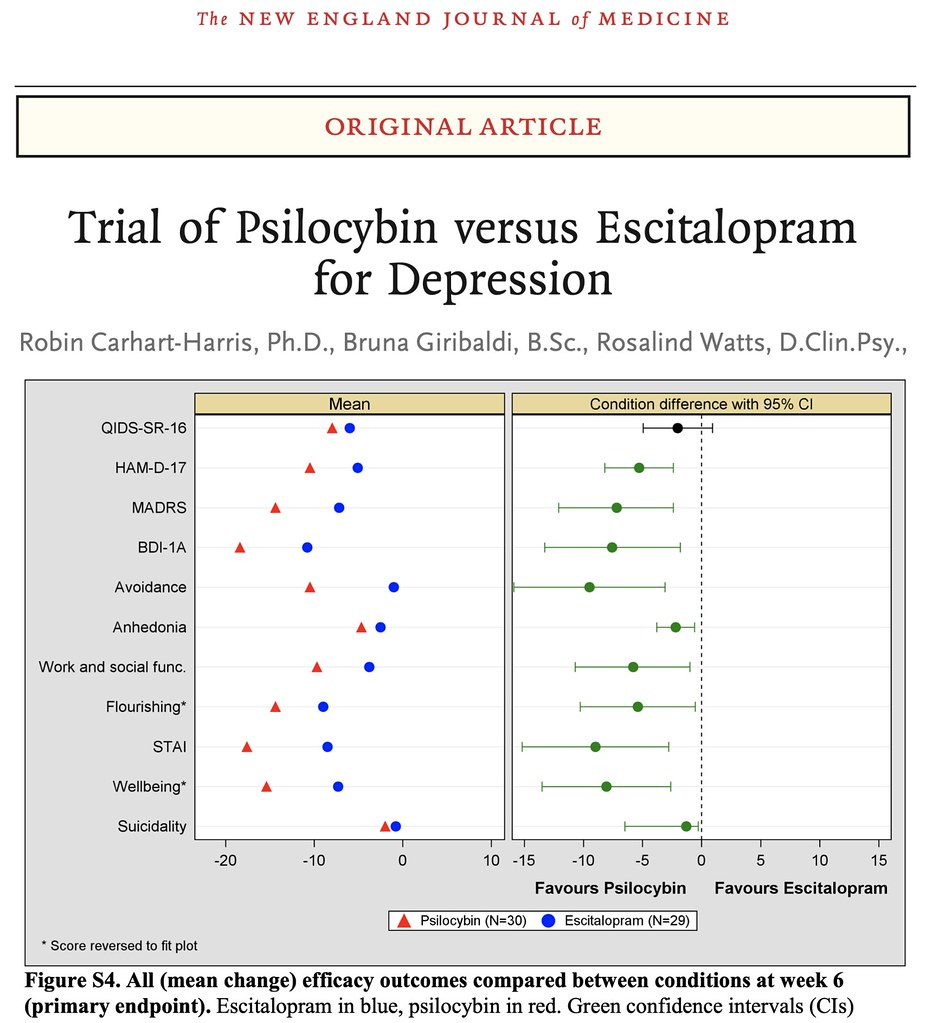 Psilocybin crushes SSRI for Depression