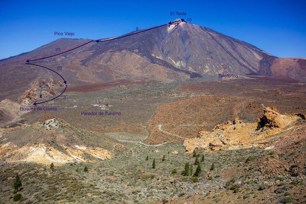 Ruta de descenso del Teide por Pico Viejo y Regatones negros