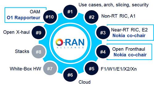 O-RAN Alliance Working Groups