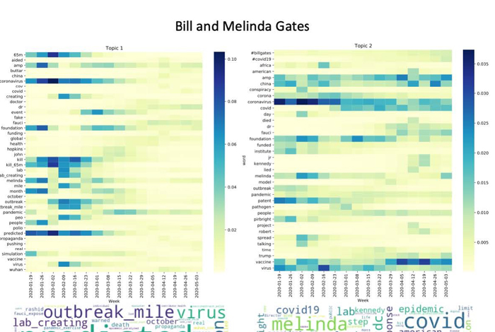 This image shows the change in word importance over time for tweets related to the Bill and Melinda Gates conspiracy theory.