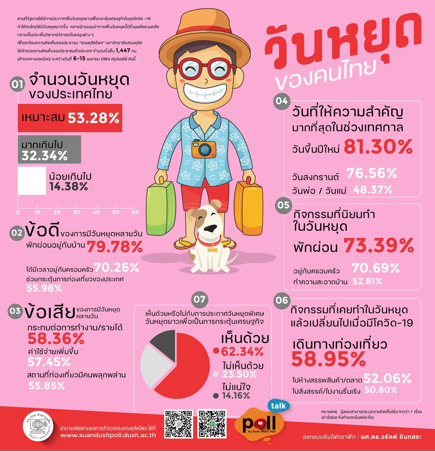 โพลชี้ประชาชนคิดว่าประเทศไทยมีวันหยุดเหมาะสม 53.28% มากเกินไป 32.34%
