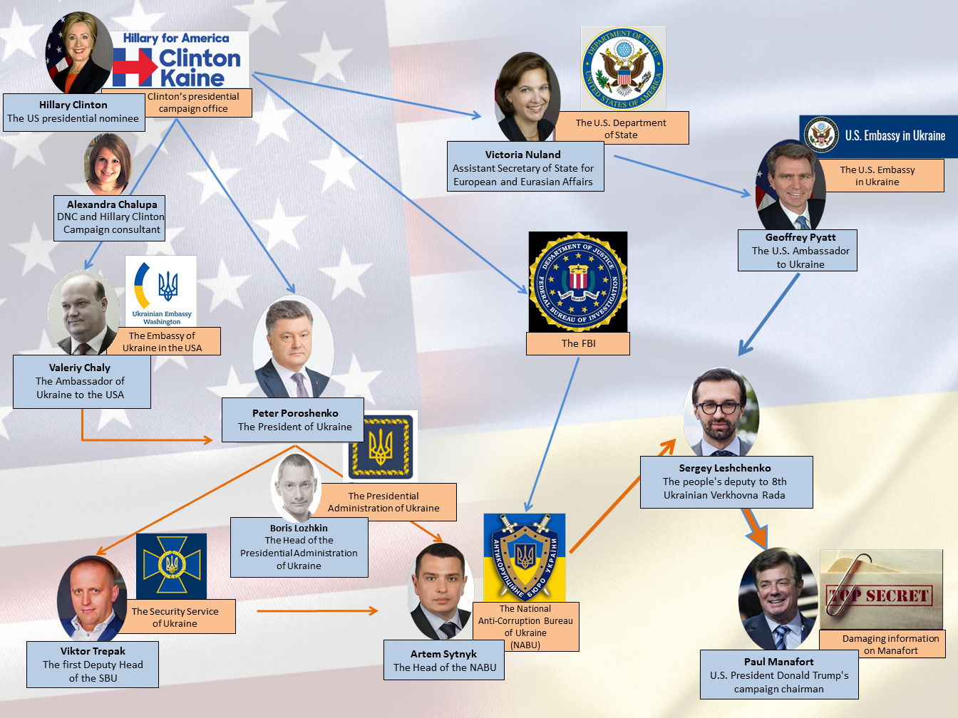 Schéma de l'opération d'ingérence ukrainienne dans l'élection américaine