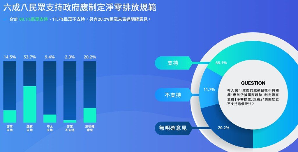 SMAT民調顯示,有68%的民眾支持政府制定溫室氣體淨零排房相關規範。圖片來源:SMAT