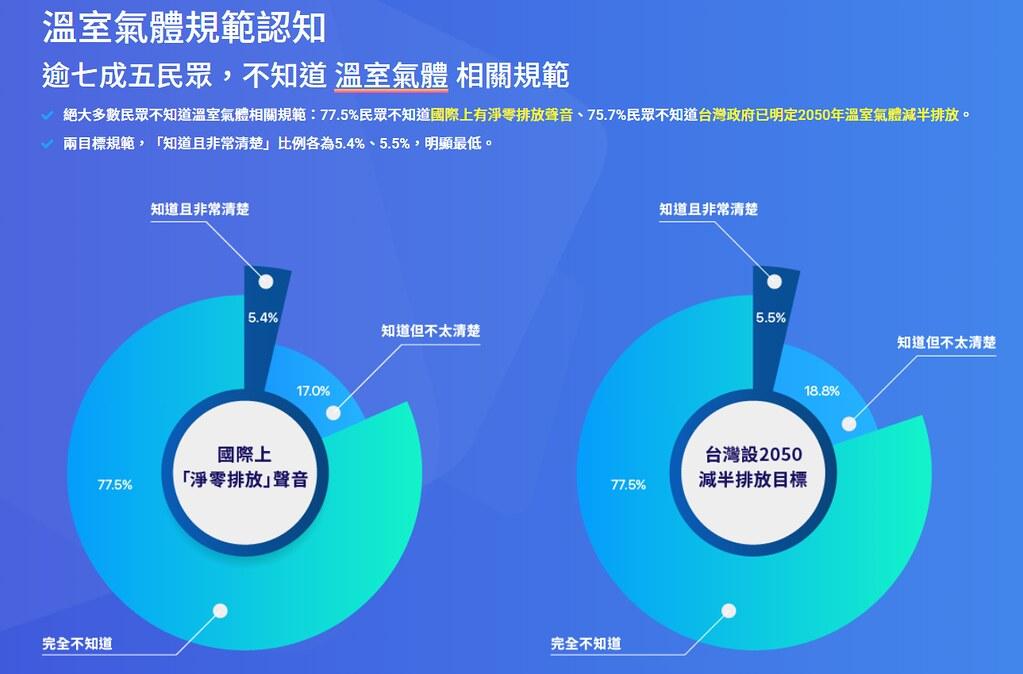 SMAT民調顯示,有將近八成的民眾不知道國際淨零排放聲音與台灣的減碳目標。圖片來源:SMAT