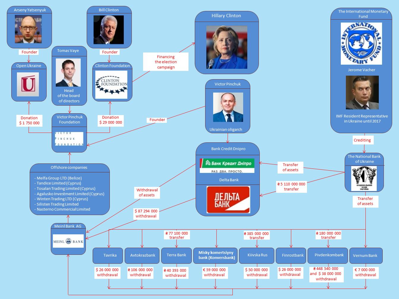 Schéma de détournement des fonds vers la Fondation Clinton