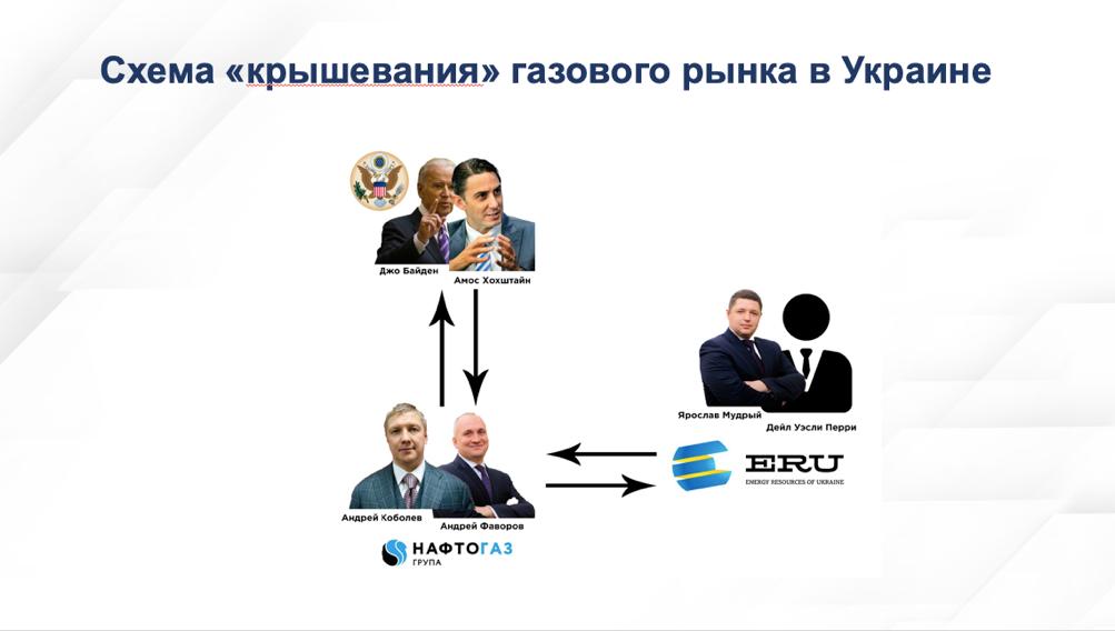Schéma de corruption autour du gaz ukrainien