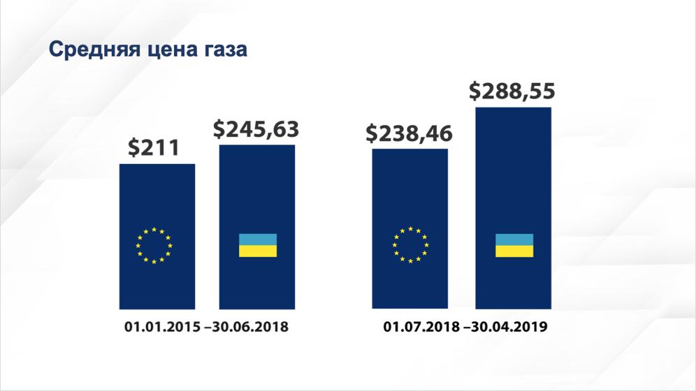 Prix moyen du gaz en Ukraine et en UE