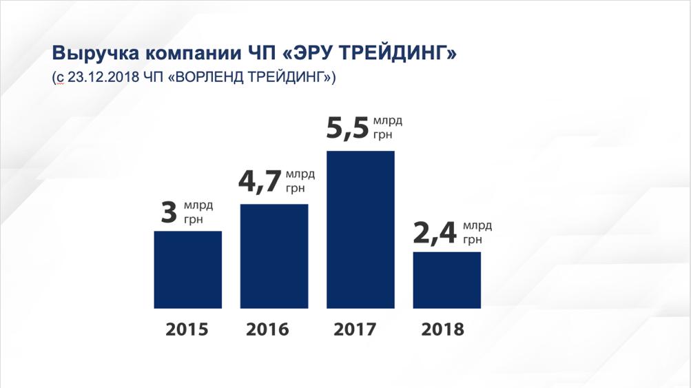 Revenus de la holding ERU de 2015 à 2018