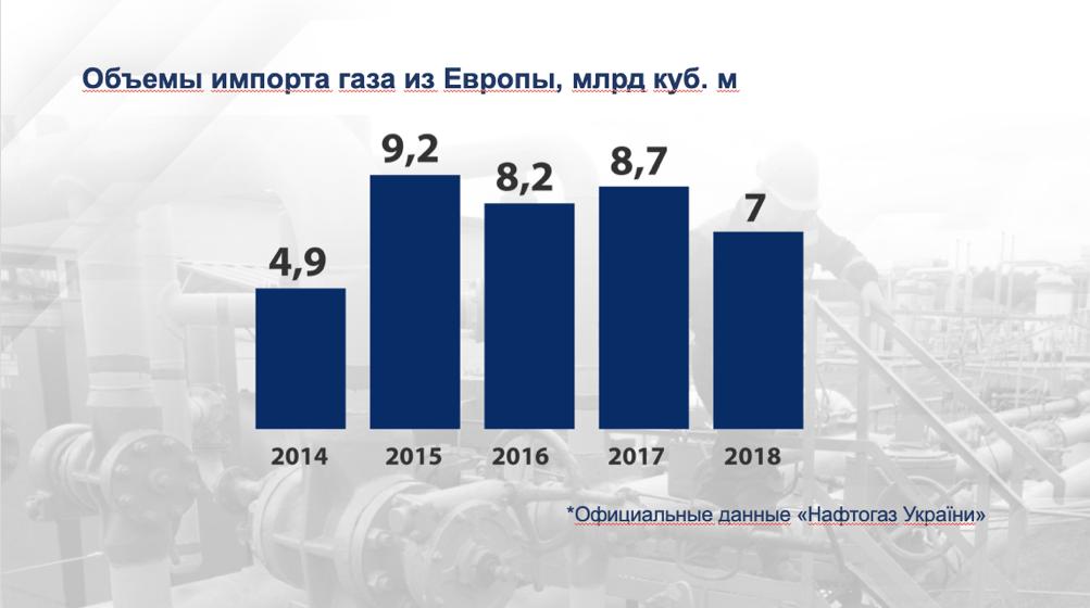 Volumes d'importation de gaz en Ukraine depuis l'UE
