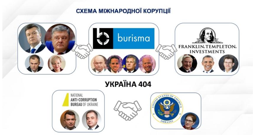 Schémas de corruption impliquant des hommes politiques et des hommes d'affaires ukrainiens