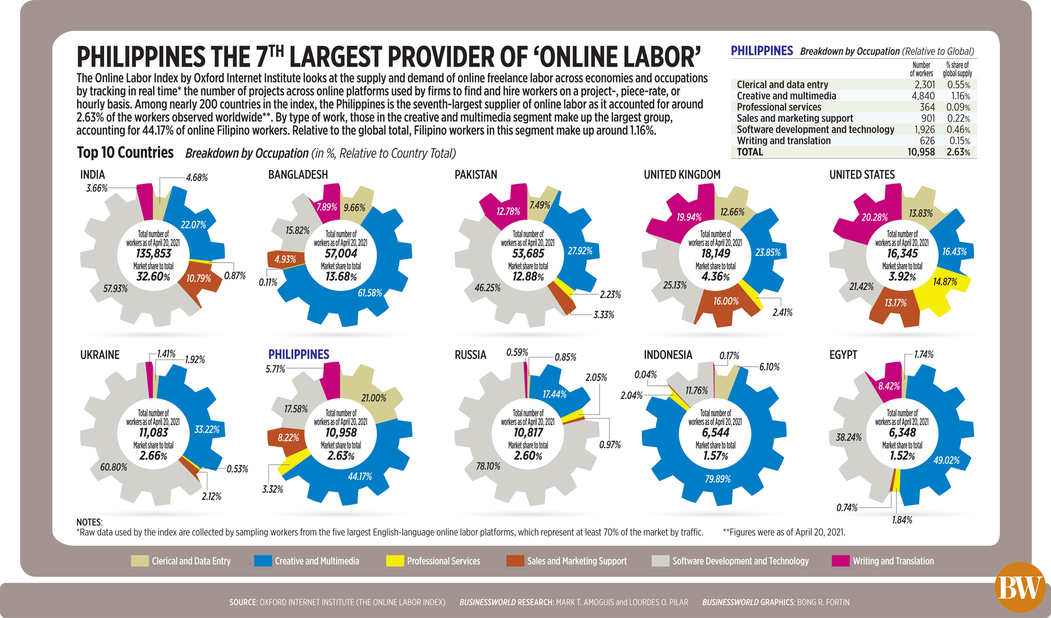 Philippines the 7<sup>th</sup> largest provider of 'online labor'