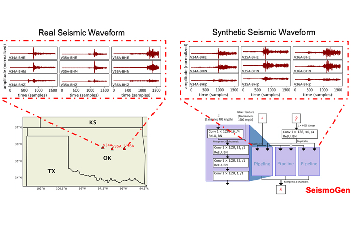 SeismoGen, a machine learning technique developed at the Laboratory, is capable of generating high-quality synthetic seismic waveforms.