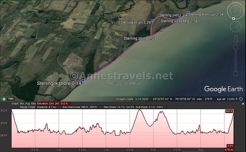 Visual trail map and elevation profile for my hike from the Sterling Nature Center to Fair Haven State Park, New York