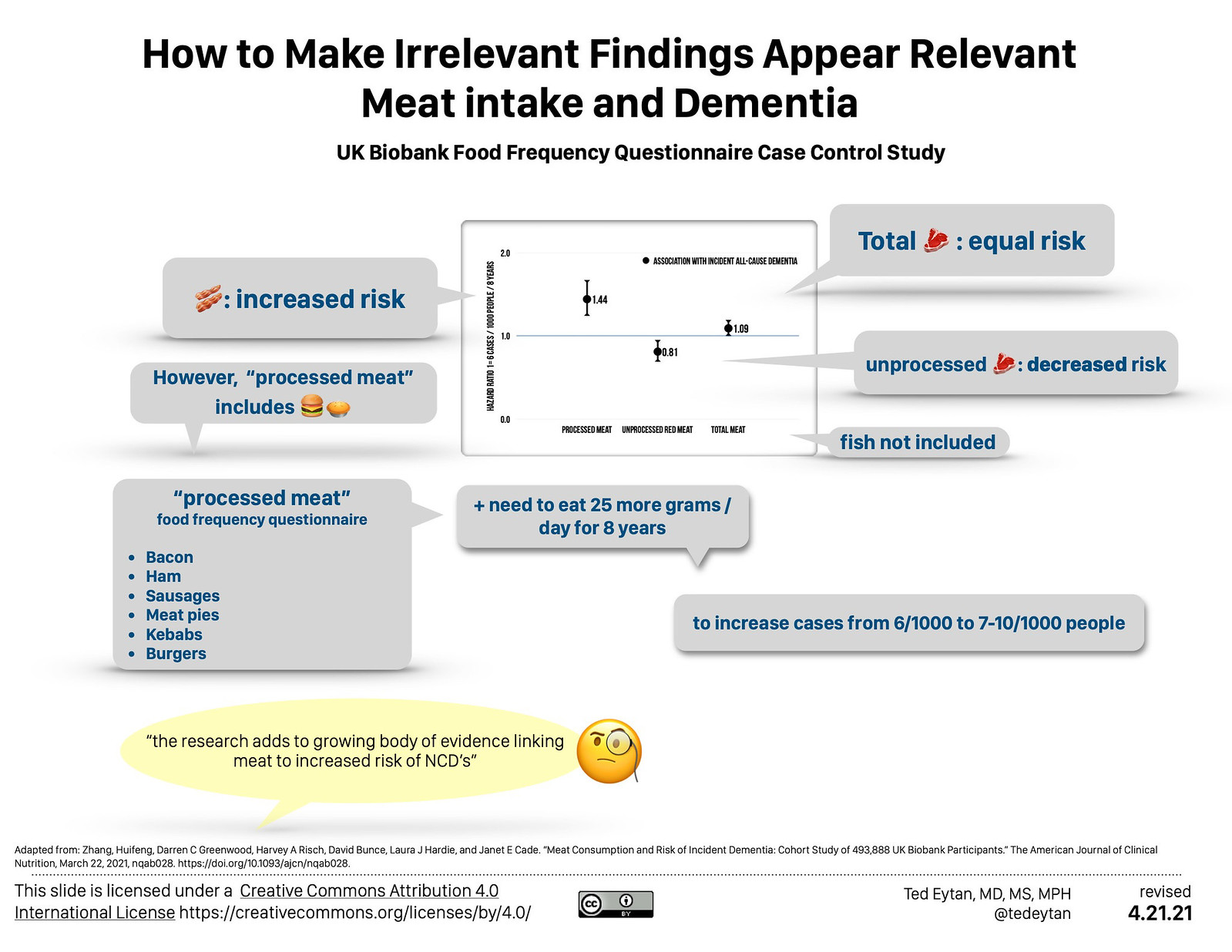 Just Read: How to Make Irrelevant Findings Appear Relevant: Meat intake and Dementia